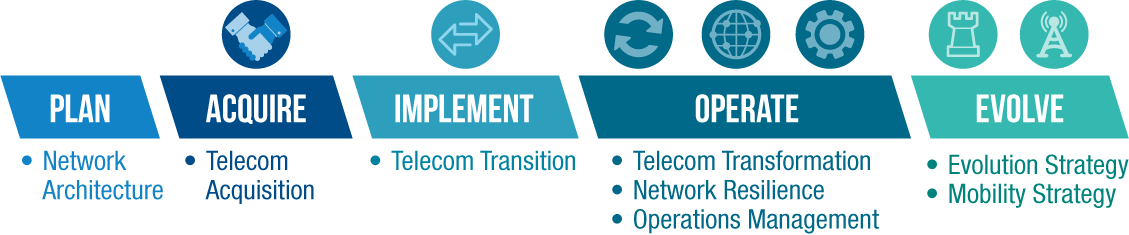 telecom process graphic