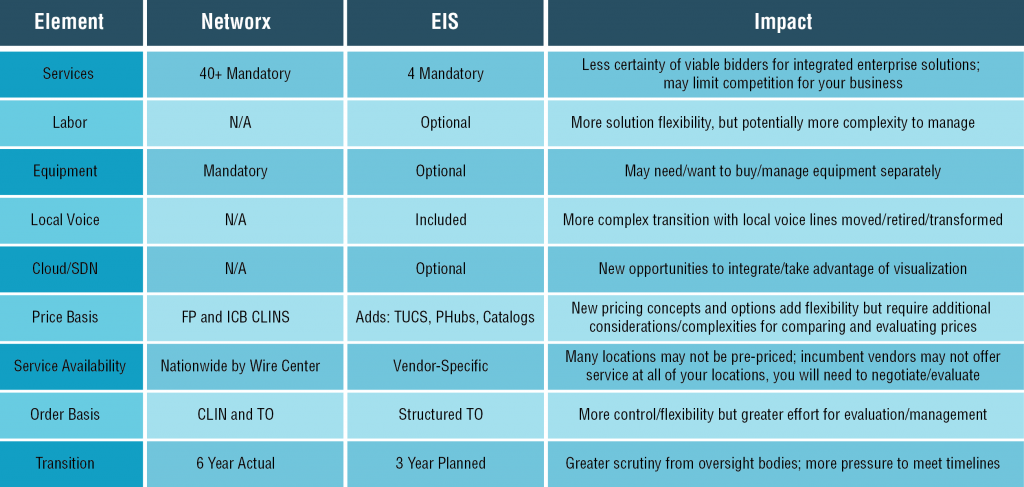GSA-ESI Table