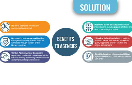 TOP BENEFITS OF A NOBLIS-ENABLED EIS JOURNEY