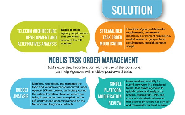 ENSURE A SMOOTH EIS JOURNEY WITH NOBLIS' TASK ORDER MANAGEMENT TOOLS