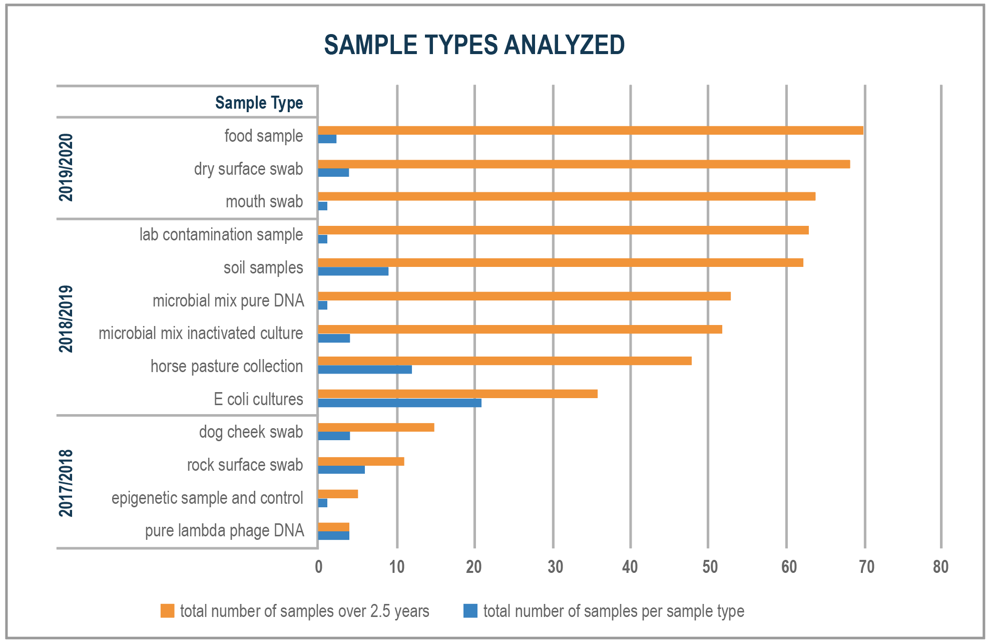 Figure 2 - Chart of Sample Types Analyzed from 2017 to 2020